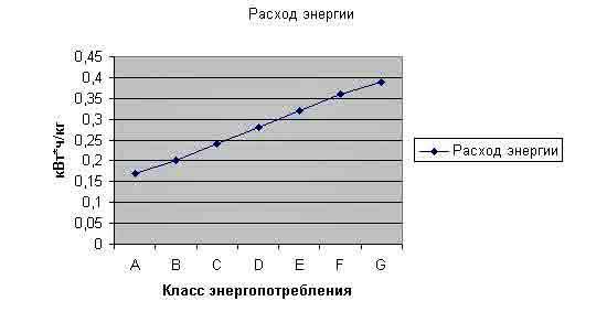 Klass_energopotrebleniya_holodilnika