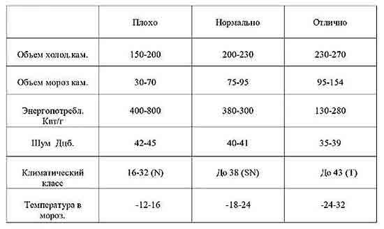 Osnovnyie_parametryi_vyibora_domashnego_holodilnika