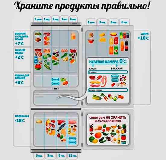 Pravilnoe_hranenie_produktov_v_byitovom_holodilnike