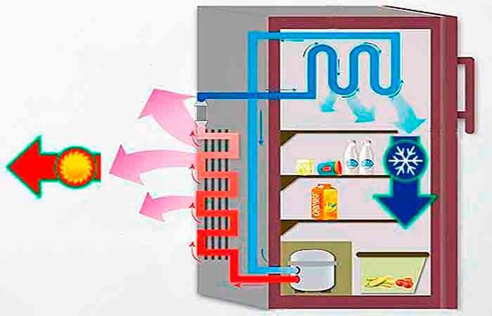 Аватар_Основной принцип работы холодильника бытового.
