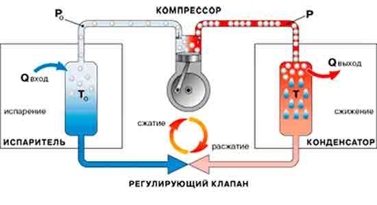 Osnovnoy_printsip_rabotyi_holodilnika