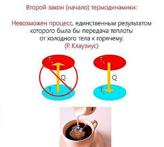 2 закон термодинамики в формулировке Клаузиуса.