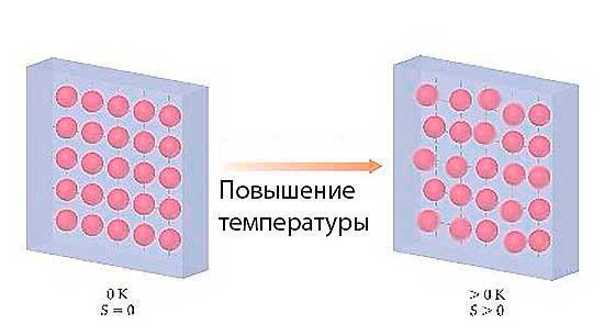Энтропия чистого кристаллического вещества при абсолютном нуле составляет 0.