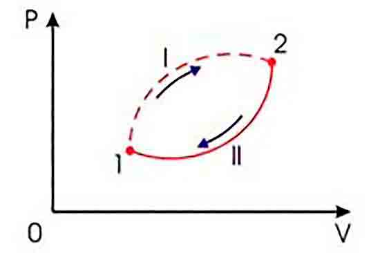 Необратимый круговой термодинамический процесс.