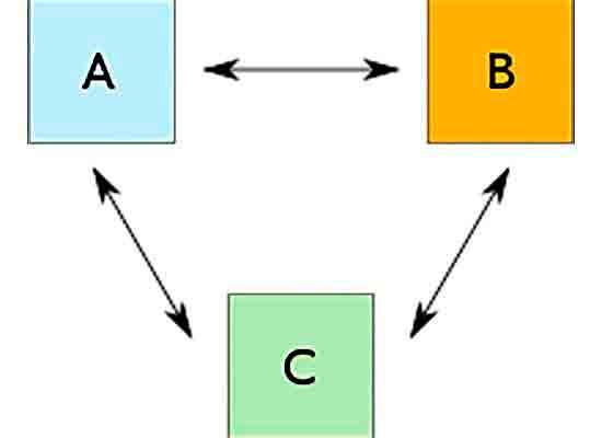 Нулевой закон термодинамики.