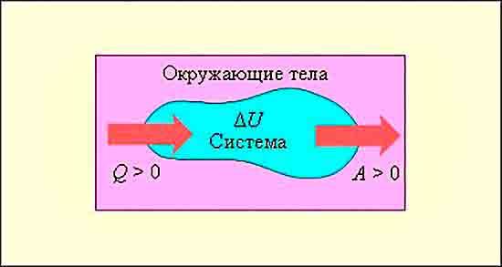 Обмен энергией между термосистемой и окружением.