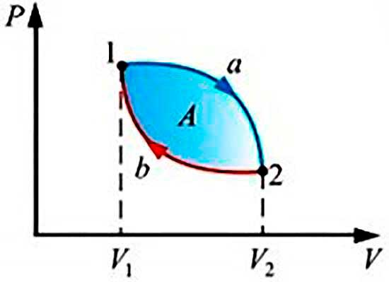 Обратимые и необратимые процессы в координатах P-V.