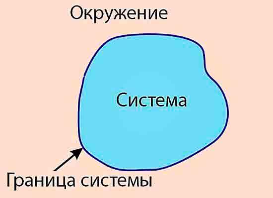 Система и окружение.