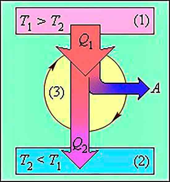 Энергетическая схема холодильной установки.