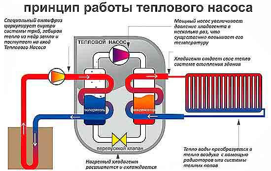 Геотермальное отопление.