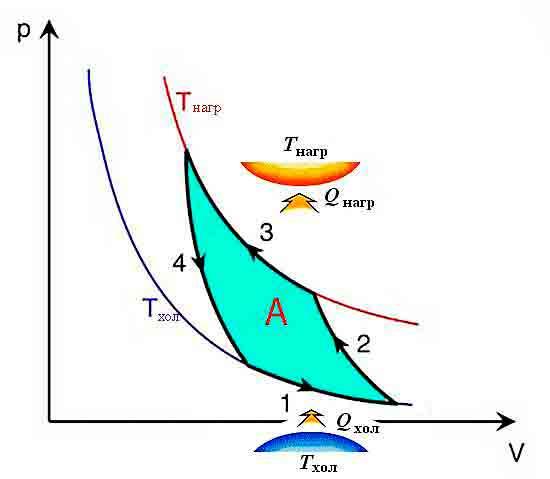 Idealnyiy_tsikl_holodilnika_na_diagramme_p_v