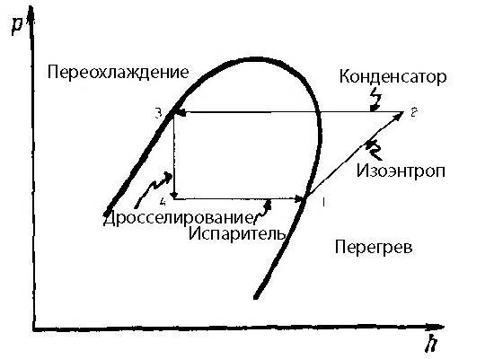 Идеальный цикл сжатия пара.
