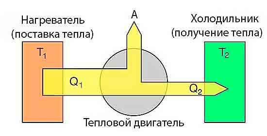 Поток энергии в тепловом насосе.
