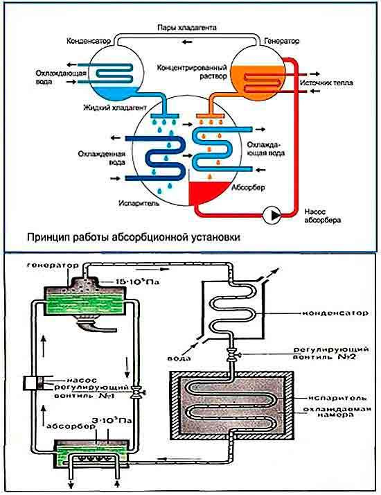 Printsip_rabotyi_absorbtsionnoy_ustanovki