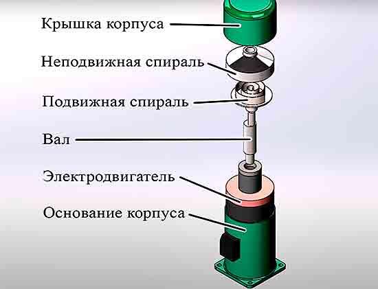 Elementyi_konstruktsii_spiralnogo_kompressora