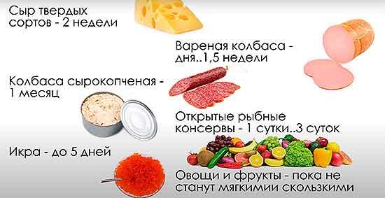 Srok_godnosti_produktov_v_holodilnike