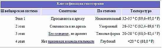 Klassifikatsiya_gipotermii