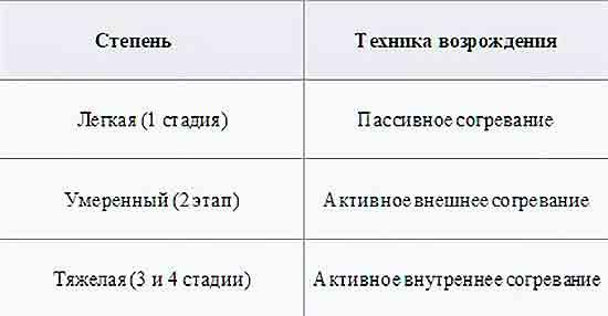 Tipyi_sogrevaniya_pri_pereohlazhdenii