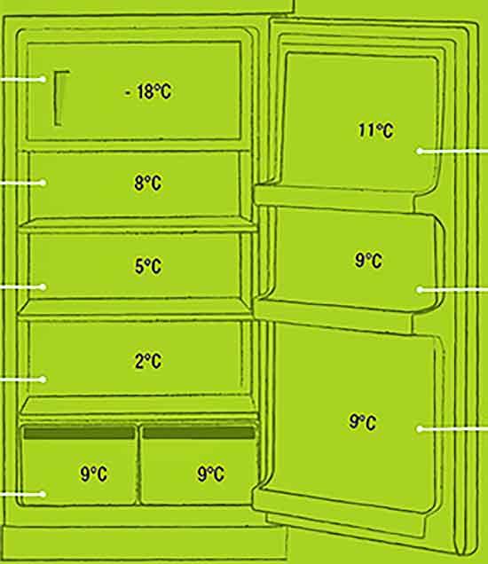 Temperaturnyie_zonyi_klassicheskogo_holodilnika